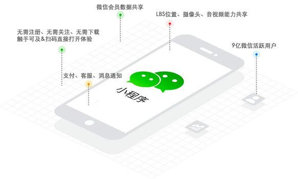 青海亿网手机微信网站建设,小程序开发、H5页面制作,小程序定制
